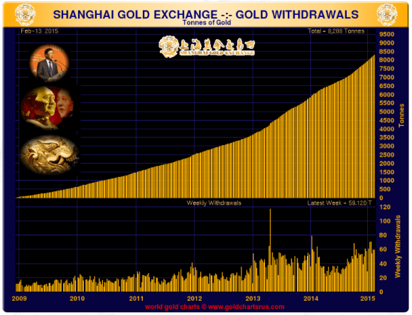 chart showing physical gold deliveries on the shanghai gold exchange Feb 2015