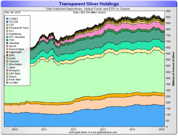 silver etf holdings chart showing etf holdings 2010-2015