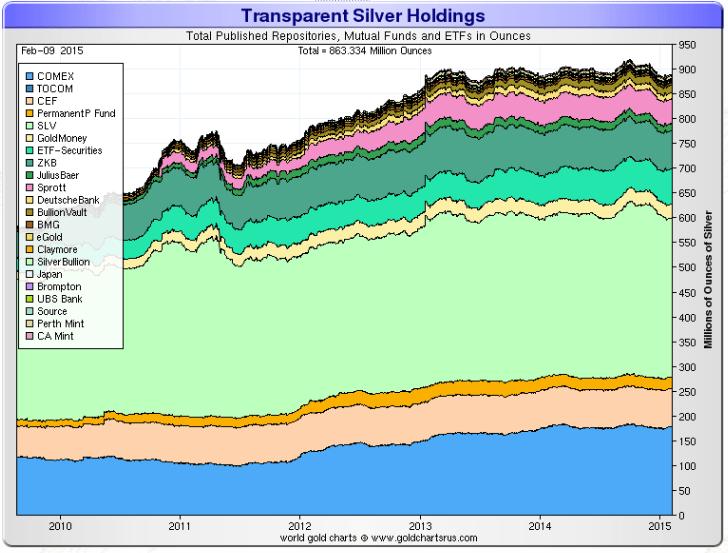 Silver Etf Holdings Smaulgld