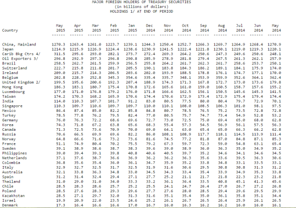 Major foreign holders of US Treasuries May 2015