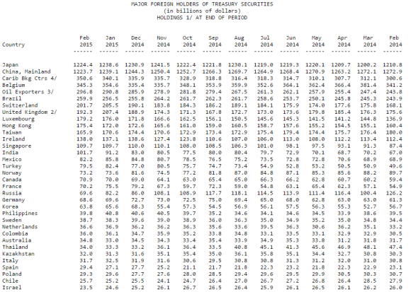 foreign holders of U.S. Treasury Securities February 2015