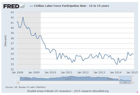 chart labor force participation rate 16-19