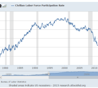 Labor force participation chart 1978-2015 rate