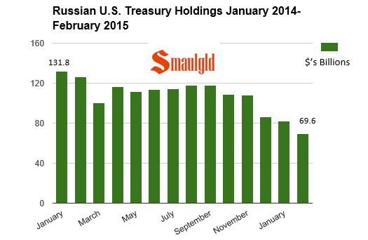 Chart showing Russian holdings of U.S Treasury Securities