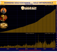 Shanghai Gold exchange withdrawals gold chart