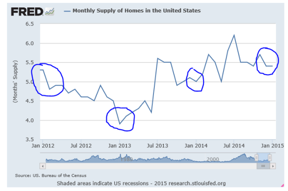 housing inventory chart
