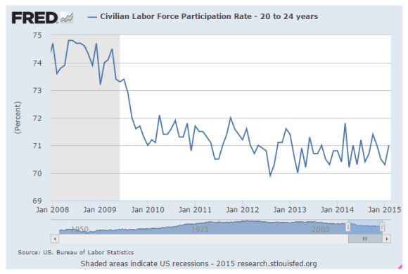 chart labor force participation rate 20-24 age group