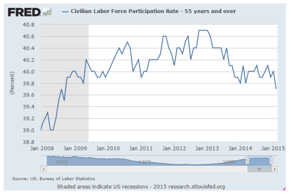 chart labor force participation rate 55years and older