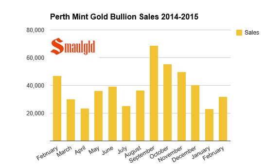 Chart of Perth Mint Gold bullion sales 2014-2015