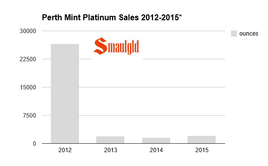 Perth MInt platinum sales