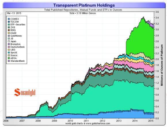 platinum etf chart