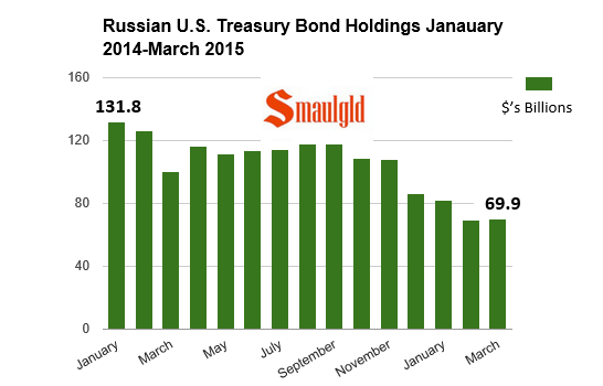 Russian US treasury holdings March 2015