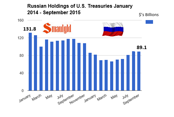 Russian Central Bank US Treasury holdings chart