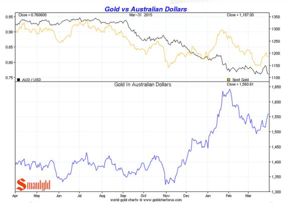 Gold vs the australian dollar Q1 2015 chart