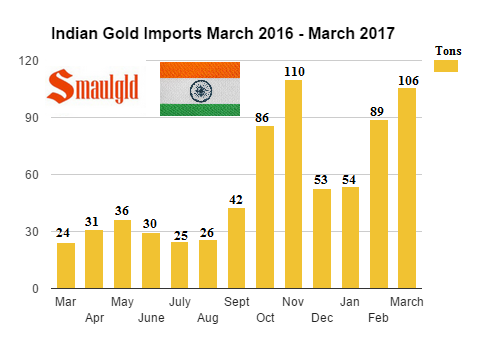 Indian Gold Imports March 2016 - March 2017