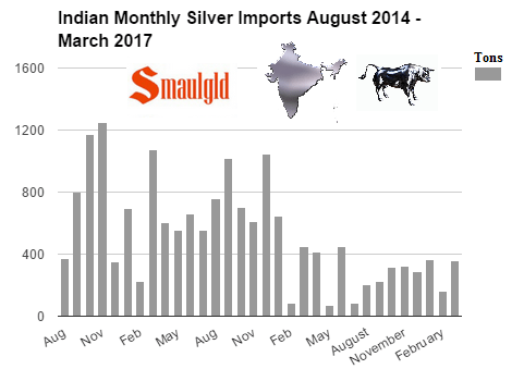 Indian Monthly silver imports August 2014 - March 2017