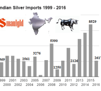indian-silver-imports-1999-2016-september