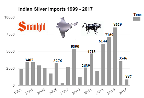 ndian Silver Imports 1999 - 2017 through March