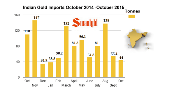 Indian gold imports from october 2014 -2015