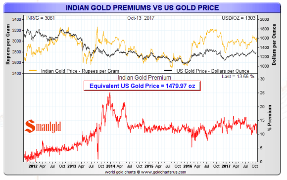 Indian Gold Premiums October 2017