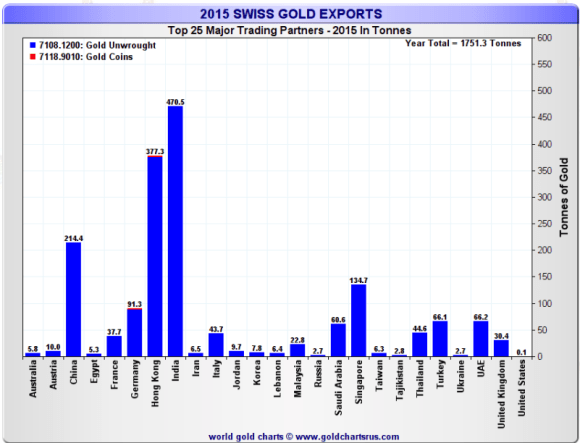2015 Swiss gold exports by country