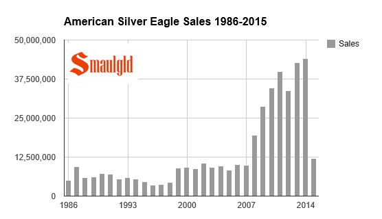 American Silver Eagle sales 1986-2015 chart