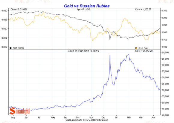 gold vs the russian rouble chart april 2015