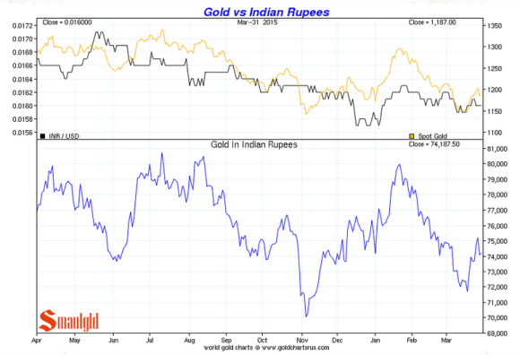 Gold vs the Rupee first quarter of 2015 chart
