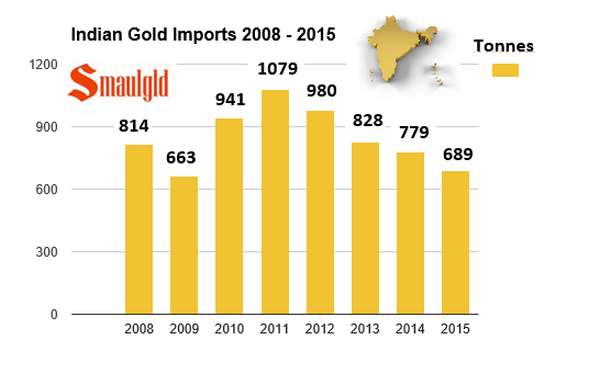 Indian Gold import chart