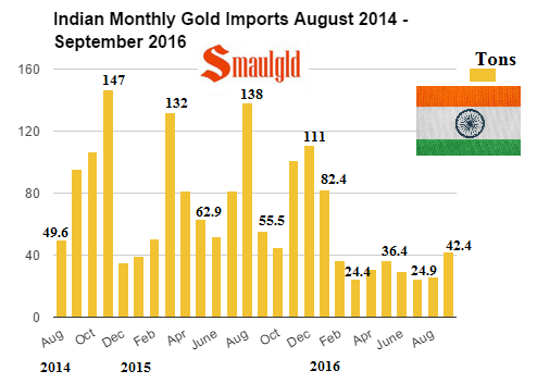 indian-monthly-gold-imports-august-2014-september-2016