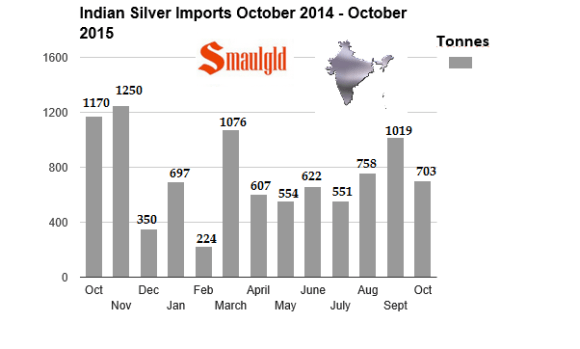 indian silver imports october 2014 - october 2015 chart