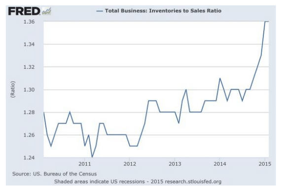 inventory to sales chart