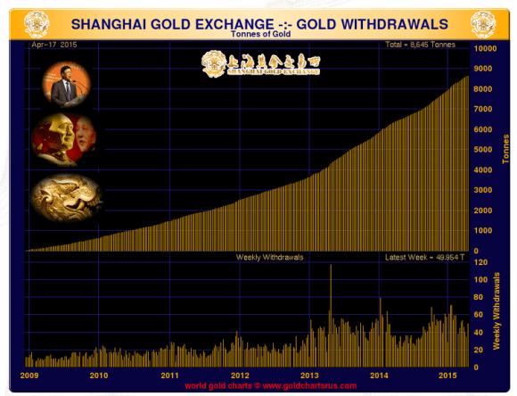Shanghai gold exchange volume April 2015