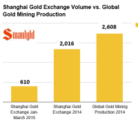 Shanghai gold exchange withdrawals compared to global gold mining production