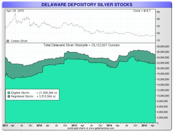Delaware Depository silver stocks