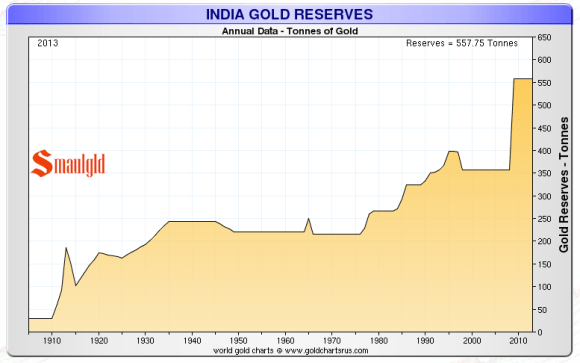 Gold reserves held by India
