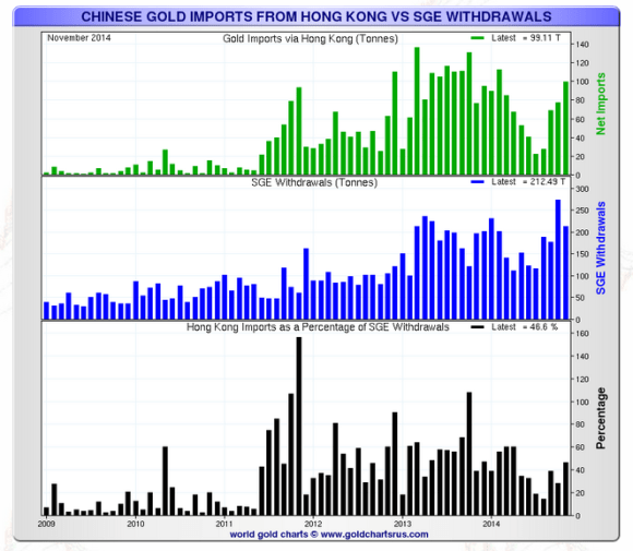 shanghai gold exchange and hong kong gold imports