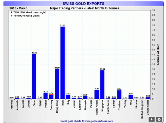 Swiss Gold Exports march 2015