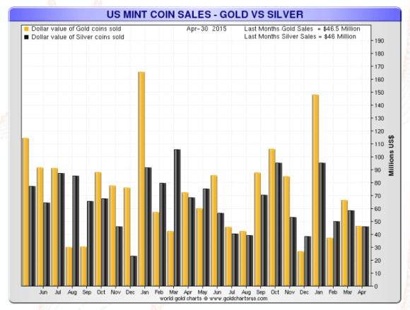 value of gold and silver sold at the US mint chart