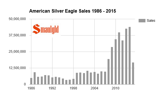 amerian silver eagle sales 1986 through may 2015