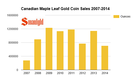 Canadian gold maple leaf coin sales 2007-2014 chart.