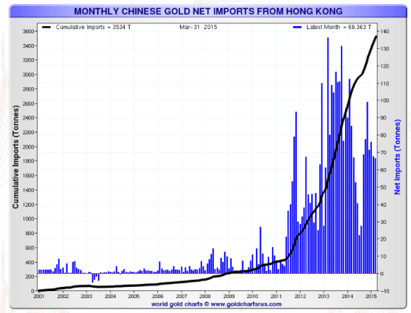 Chinese gold imports from Hong Kong May 2015