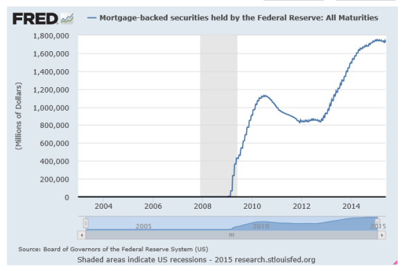 mortgage back securities held by the Fed 2015