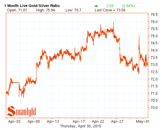 gold silver ratio chart april 2015
