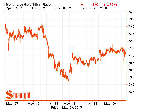 Gold silver ratio May 2015