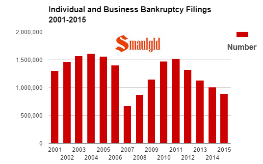 individual and business bankrupties 2001-2015