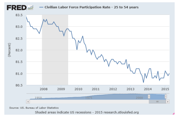 labor force participation rate 25-54 year old chart