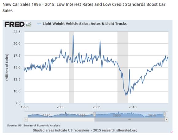 new car sales chart1995-2015