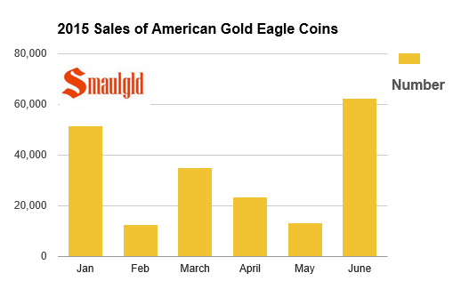 american gold eagle coins sold 2015