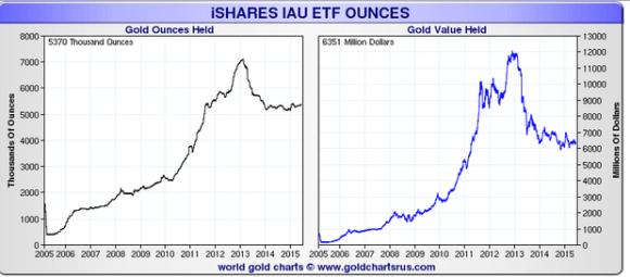 IAU gold holdings chart